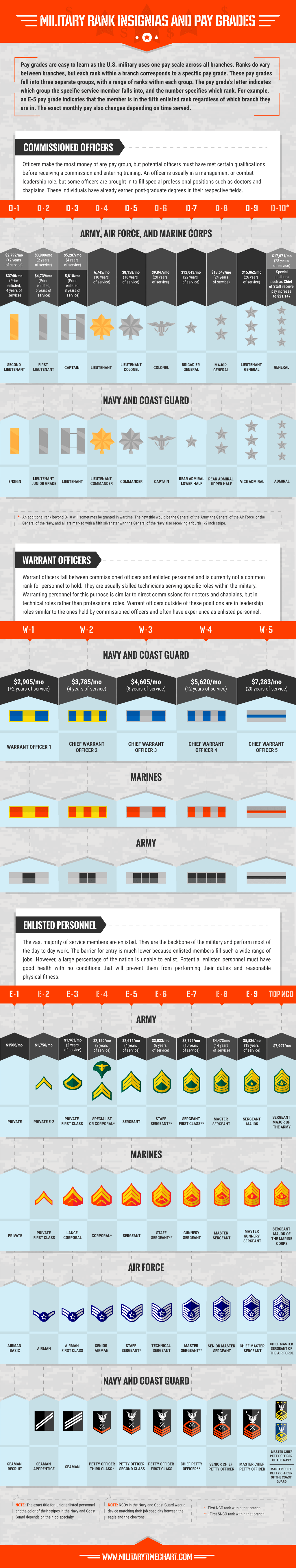 military-ranks-and-pay-grades
