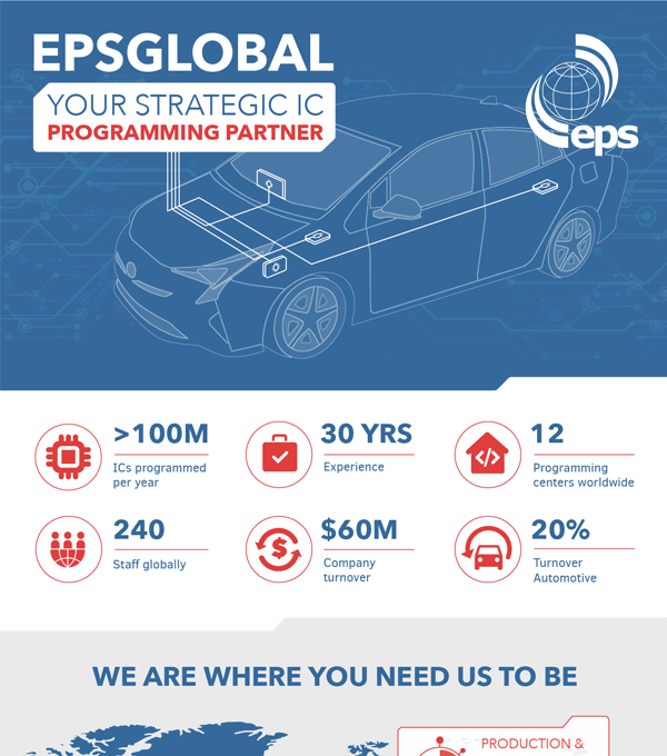EpsGlobal Infographic