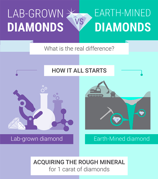Lab-Grown Vs Earth-Mined Diamonds