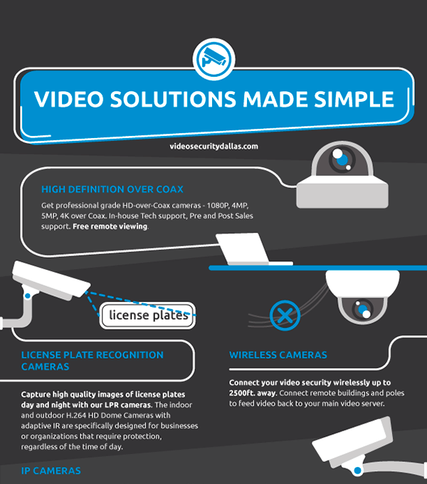 Video Security Systems Infographic