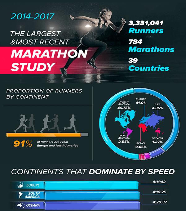 Marathon Statistics Infographic