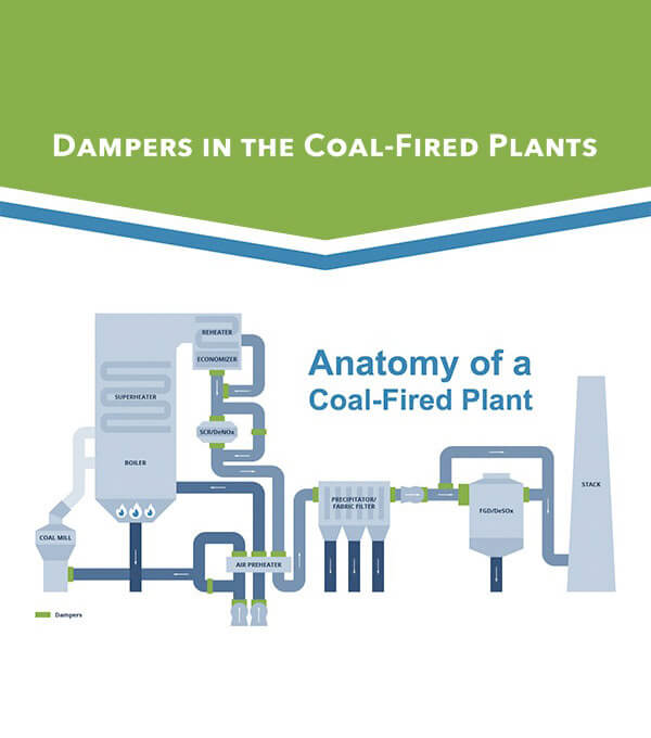 Coal-Fired Plants Infographic