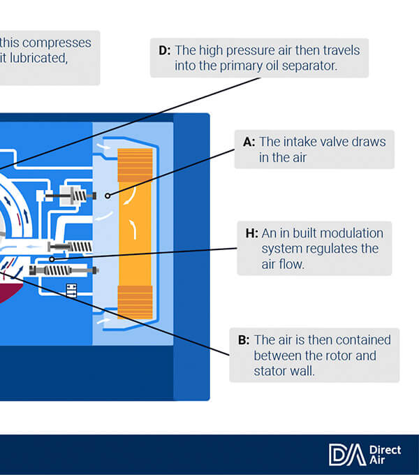 Technical infographic: Air Compressor