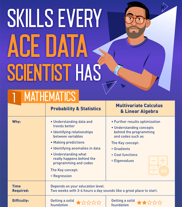 Ace Data-Scientist Guide
