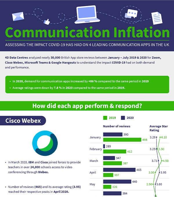 4D Infographics