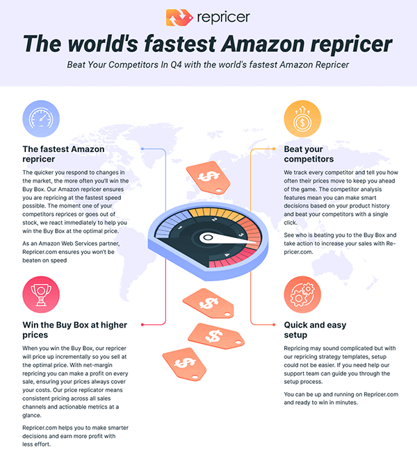 Repricer Infographics