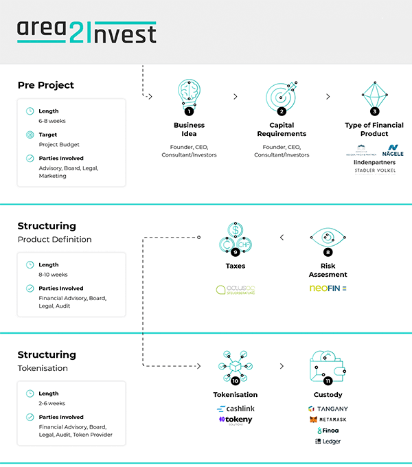 Crypto Infographics for Area2Invest