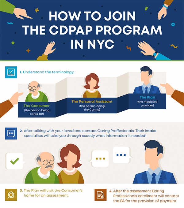 Caring Professionals Infographics