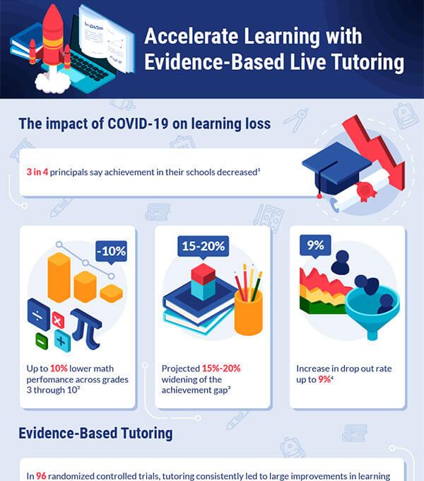 Infographics for Varsity Tutors