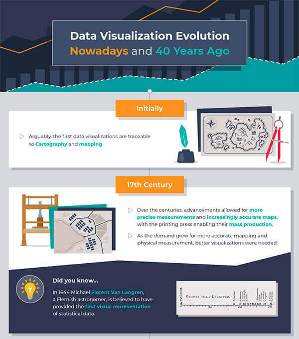 Infographics for Art of Visualization